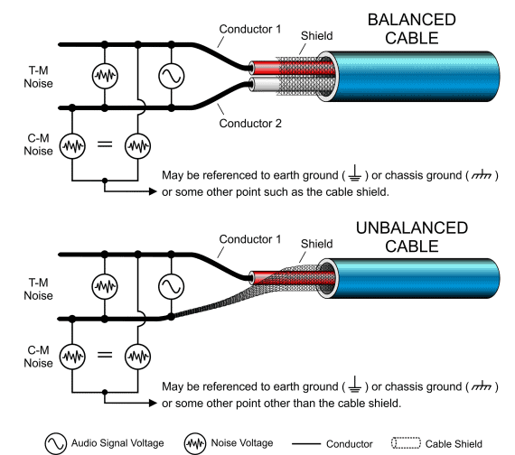 Balanced vs Unbalanced Cable
