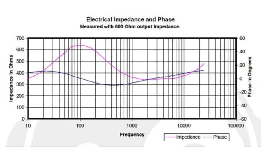 Why Impedance Matters