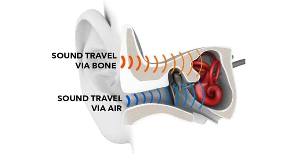 air conduction and bone conduction